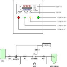 定量流量计 定量控制系统 批量定量流量计