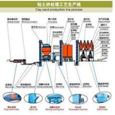 Z146造型機 高壓射芯機 造型機械供應找青島造型機械