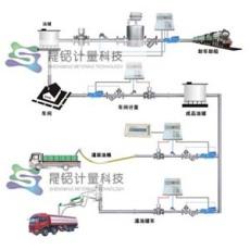 車間計量銷售計量系統