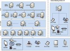 網動視頻會議系統 硬 軟件 誠招省內合作伙伴